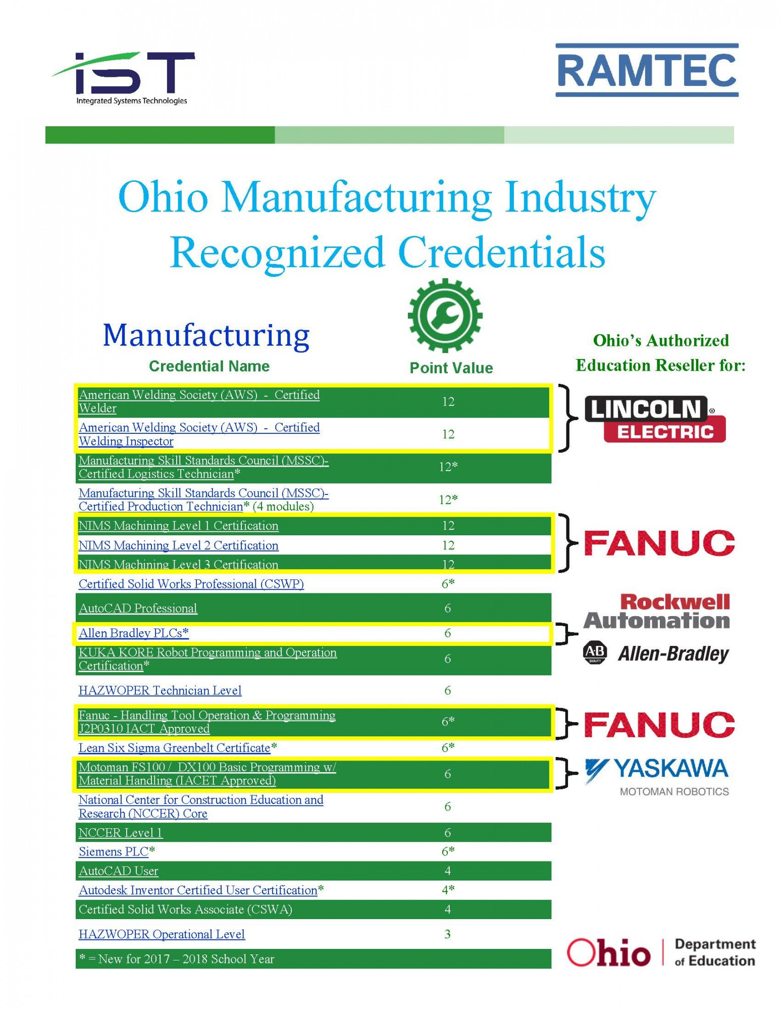 Ohio Integrated Systems Technologies